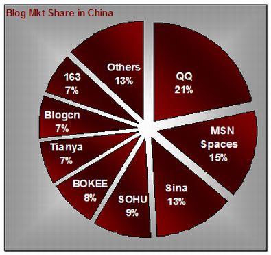 Blog_market_share