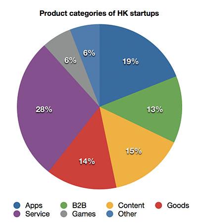 HK startup types