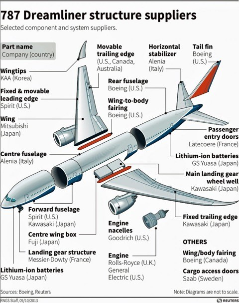 Dreamliner parts suppliers