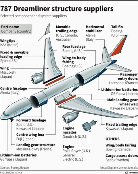 Dreamliner parts suppliers