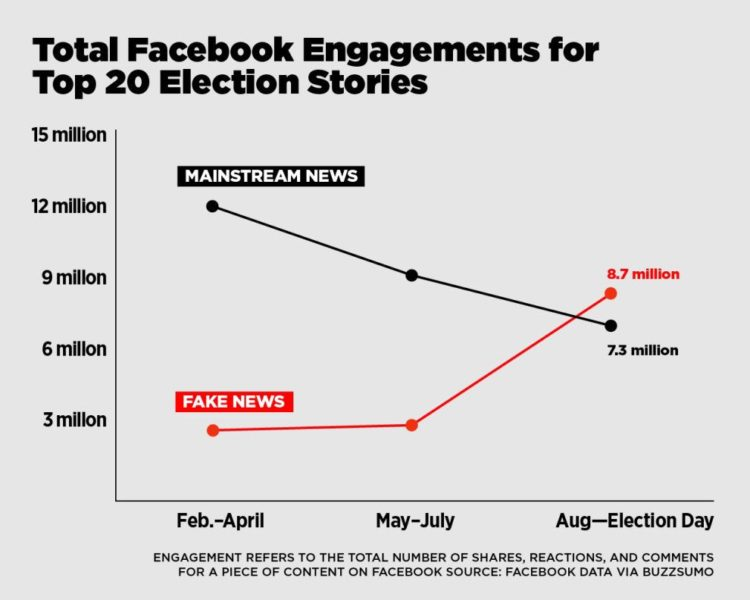 Tweeted by Josh Contine with the caption: The uptick in fake news engagement matches when Facebook put 'friends first' over traditional publishers June 30th http://www.techmeme.com/?full=t#a161116p27""